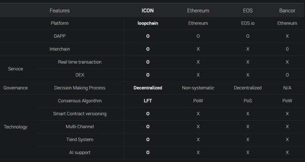 Сравнение блокчейнов ICON, Ethereum, EOS. Bancor