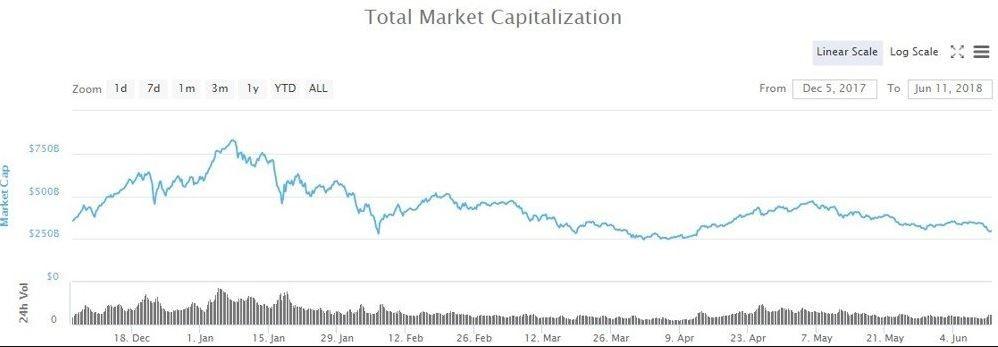 капитализация всех криптовалют