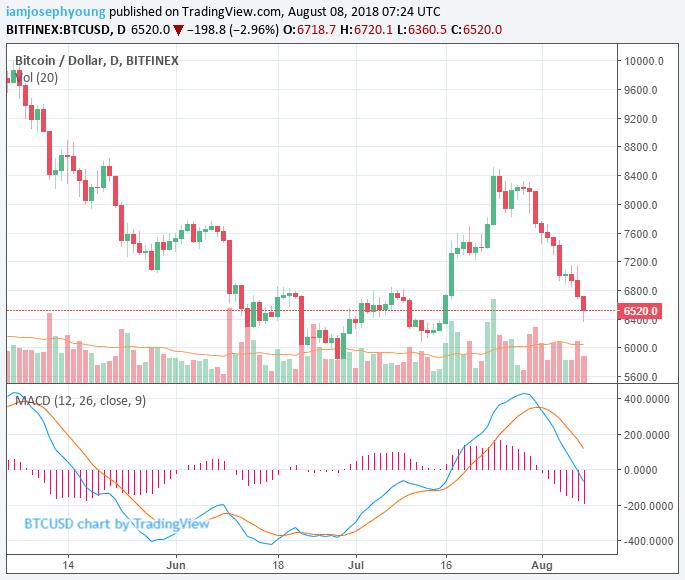 Цена BTC упала до 6500$
